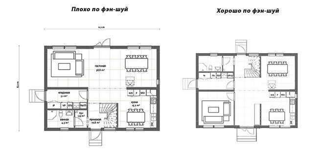 Строительство дома по фэн-шуй